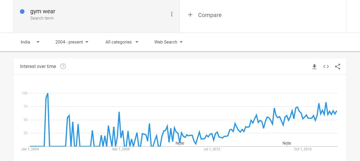 Gym wear Google Trends
