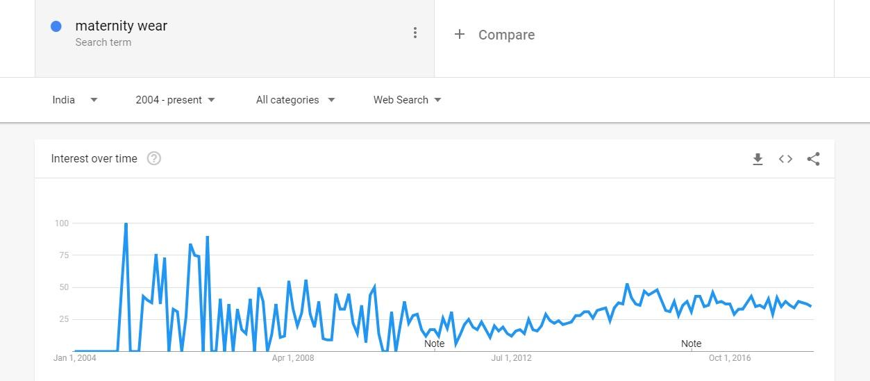 Maternity wear Google Trends