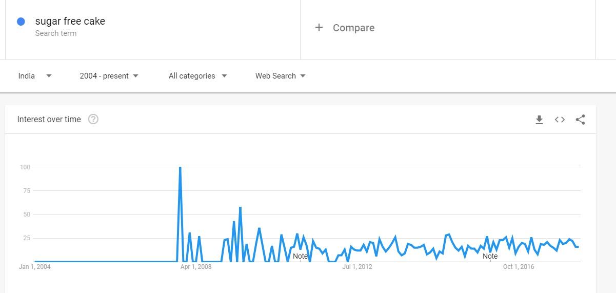 Sugar free cake Google Trends