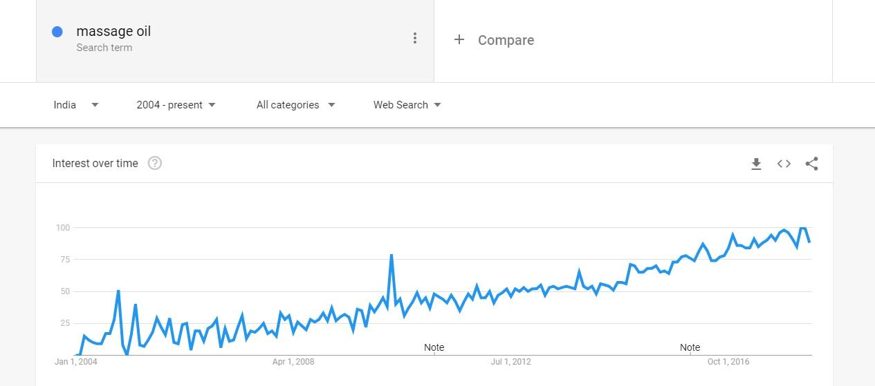 Massage oil Google Trends